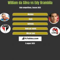 William da Silva vs Edy Brambila h2h player stats