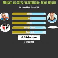 William da Silva vs Emiliano Ariel Rigoni h2h player stats