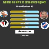 William da Silva vs Emmanuel Gigliotti h2h player stats