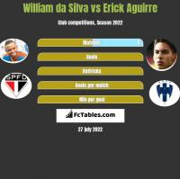 William da Silva vs Erick Aguirre h2h player stats