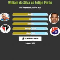 William da Silva vs Felipe Pardo h2h player stats