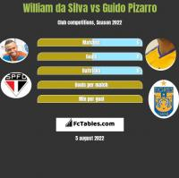 William da Silva vs Guido Pizarro h2h player stats