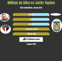 William da Silva vs Javier Aquino h2h player stats