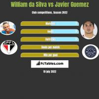 William da Silva vs Javier Guemez h2h player stats