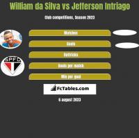 William da Silva vs Jefferson Intriago h2h player stats
