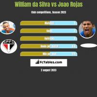 William da Silva vs Joao Rojas h2h player stats
