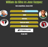 William da Silva vs Jose Vazquez h2h player stats