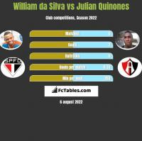 William da Silva vs Julian Quinones h2h player stats