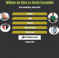 William da Silva vs Kevin Escamilla h2h player stats