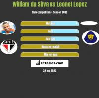 William da Silva vs Leonel Lopez h2h player stats