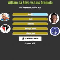 William da Silva vs Luis Orejuela h2h player stats
