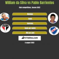 William da Silva vs Pablo Barrientos h2h player stats