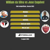 William da Silva vs Jose Esquivel h2h player stats