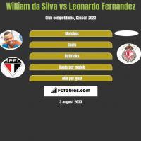 William da Silva vs Leonardo Fernandez h2h player stats