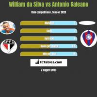 William da Silva vs Antonio Galeano h2h player stats