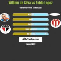William da Silva vs Pablo Lopez h2h player stats