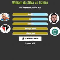 William da Silva vs Lizeiro h2h player stats