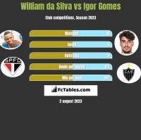 William da Silva vs Igor Gomes h2h player stats