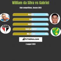 William da Silva vs Gabriel h2h player stats
