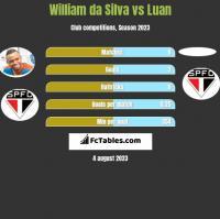 William da Silva vs Luan h2h player stats