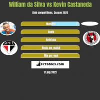 William da Silva vs Kevin Castaneda h2h player stats