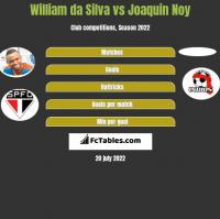 William da Silva vs Joaquin Noy h2h player stats