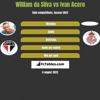 William da Silva vs Ivan Acero h2h player stats