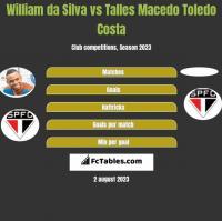 William da Silva vs Talles Macedo Toledo Costa h2h player stats