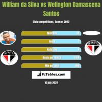 William da Silva vs Welington Damascena Santos h2h player stats