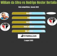 William da Silva vs Rodrigo Nestor Bertalia h2h player stats