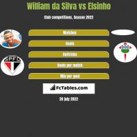 William da Silva vs Elsinho h2h player stats