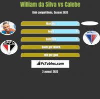William da Silva vs Calebe h2h player stats
