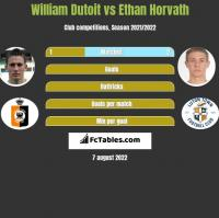 William Dutoit vs Ethan Horvath h2h player stats