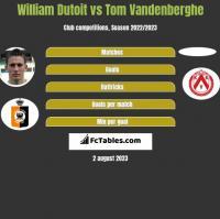 William Dutoit vs Tom Vandenberghe h2h player stats