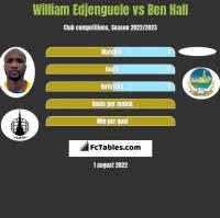 William Edjenguele vs Ben Hall h2h player stats