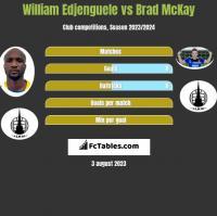 William Edjenguele vs Brad McKay h2h player stats