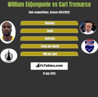William Edjenguele vs Carl Tremarco h2h player stats