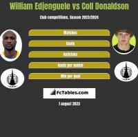 William Edjenguele vs Coll Donaldson h2h player stats