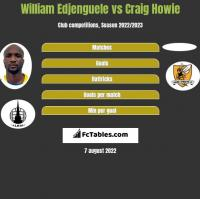 William Edjenguele vs Craig Howie h2h player stats