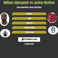 William Edjenguele vs Jordan McGhee h2h player stats