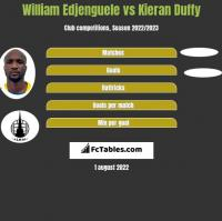 William Edjenguele vs Kieran Duffy h2h player stats
