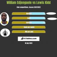 William Edjenguele vs Lewis Kidd h2h player stats