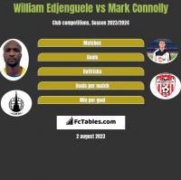 William Edjenguele vs Mark Connolly h2h player stats
