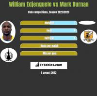 William Edjenguele vs Mark Durnan h2h player stats