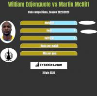 William Edjenguele vs Martin McNiff h2h player stats
