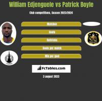 William Edjenguele vs Patrick Boyle h2h player stats
