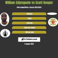 William Edjenguele vs Scott Hooper h2h player stats