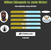 William Edjenguele vs Jamie McCart h2h player stats