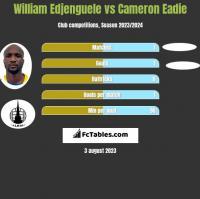 William Edjenguele vs Cameron Eadie h2h player stats