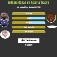 William Gallas vs Adama Traore h2h player stats